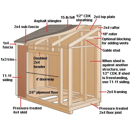 garden sheds plans shed design ideas - Shed Design Ideas