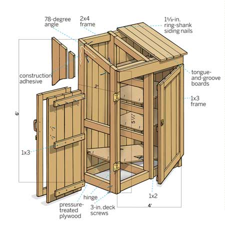 How To Build A Storage Shed Attached To Your Home | Jim Cardon Customs