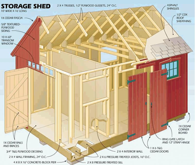 Shed plans 10 20 points to prepare in case you strategy for Shed building plans pdf